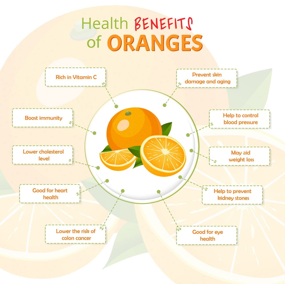 15+ Health Benefits of Orange