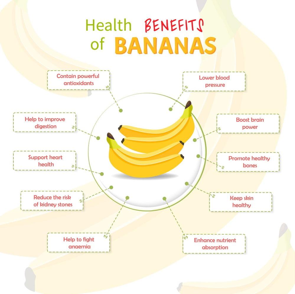 Health Benefits of Banana. Fresh Fruits Toplifeupdates.com